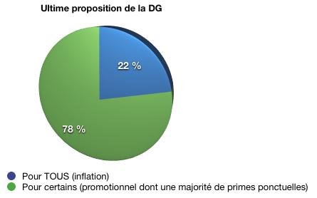 NAO 15 Graph
